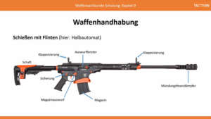 Waffensachkunde: Waffenhandhabung